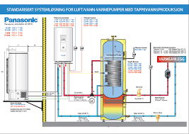 panasonic system